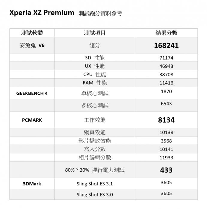 電力性能實測!世界唯一 4K+HDR 智慧手機 Sony Xperia XZ Premium @3C 達人廖阿輝