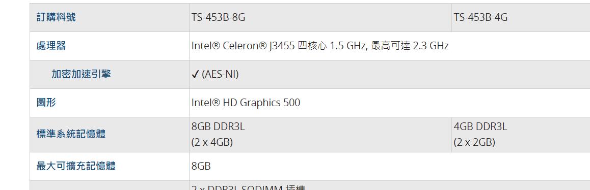 QNAP TS-453B 超量升級 16GB 記憶體成功!(Intel J3455 處理器可支援 16GB 記憶體)@3C 達人廖阿輝