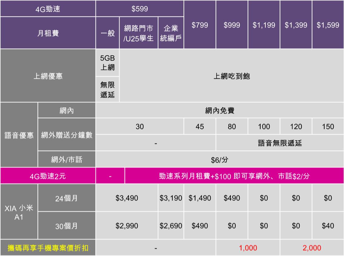 綁約買 Android One 手機小米 A1 超便宜!台灣之星合作推出 挑戰最高 CP 值! @3C 達人廖阿輝
