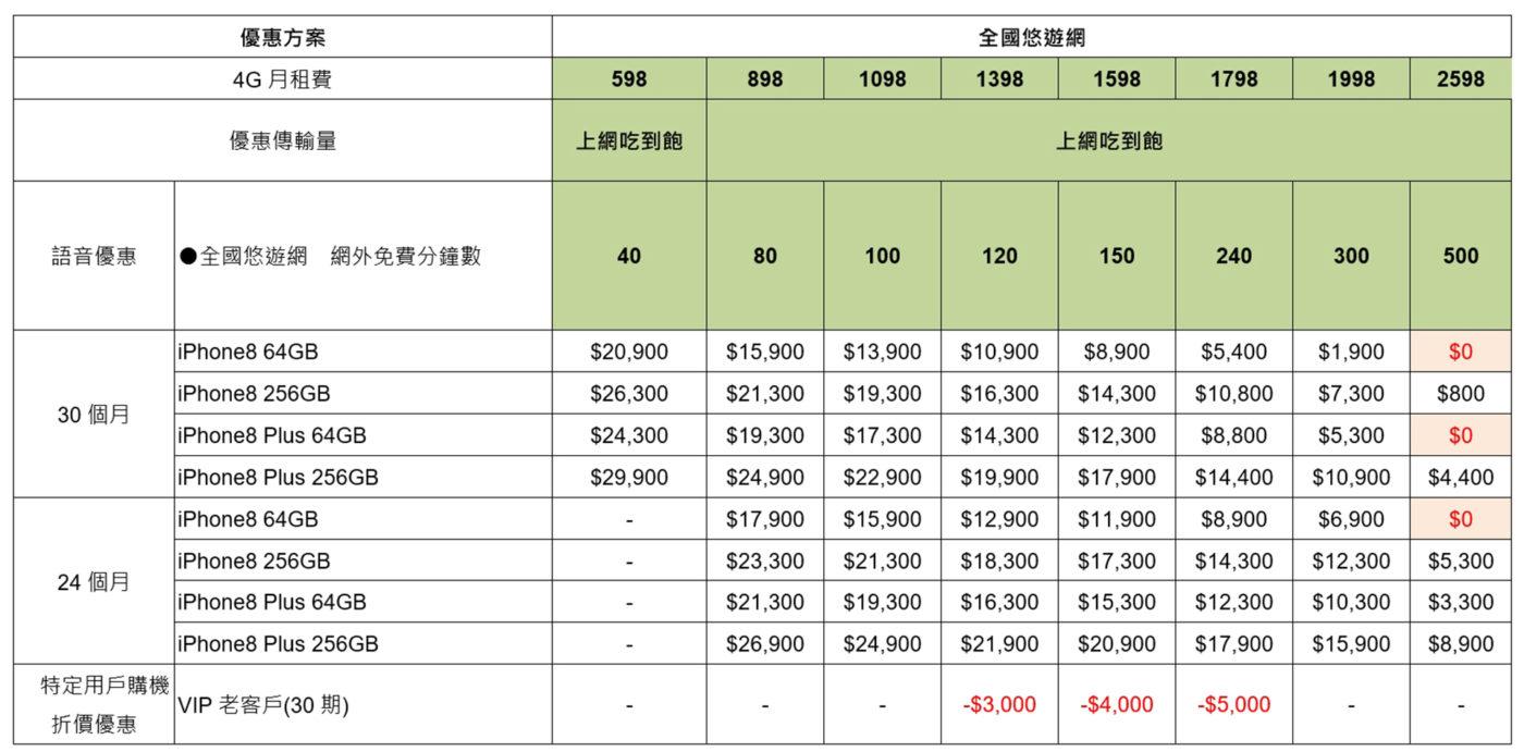一次看完台灣 iPhone 8 / 8 Plus 電信資費彙整 (中華/遠傳/台哥大/亞太/台灣之星) 圖片版本 @3C 達人廖阿輝