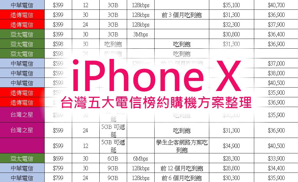 綁約還是空機買蘋果 iPhone X ?電信資費全彙整 (中華/遠傳/台哥大/亞太/台灣之星) 電信資費試算分析! @3C 達人廖阿輝