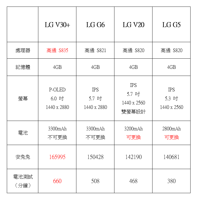 LG V30+ 性能電力實測,與 G6/V20/G5 比一比 @3C 達人廖阿輝
