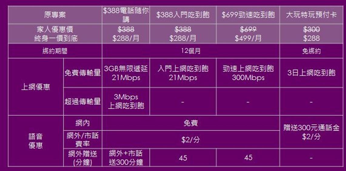 台灣之星家族省方案 2018 再進化,288 元吃到飽 @3C 達人廖阿輝