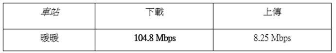 真的很有感!亞太電信台鐵基地台 Small Cell 速度實測! @3C 達人廖阿輝