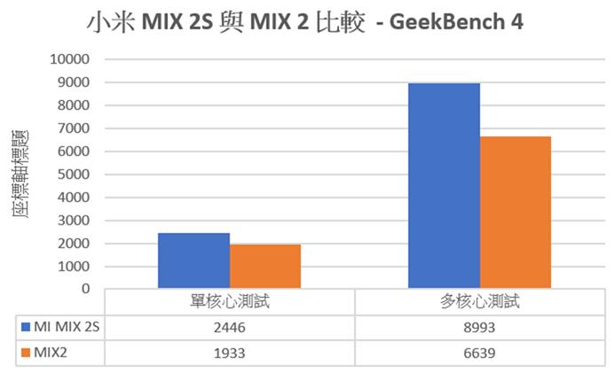 性價比之王更新!一次看小米 MIX 2S / 紅米 Note 5 性能電力實測 + 規格比較彙整 @3C 達人廖阿輝