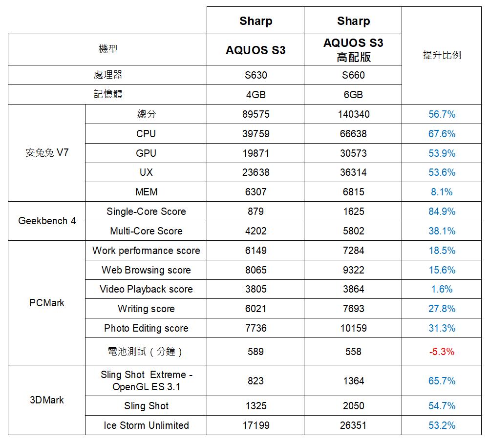 SHARP AQUOS S3 高配版 6/11 上市!高配版 vs 標準版 性能電力實測 @3C 達人廖阿輝