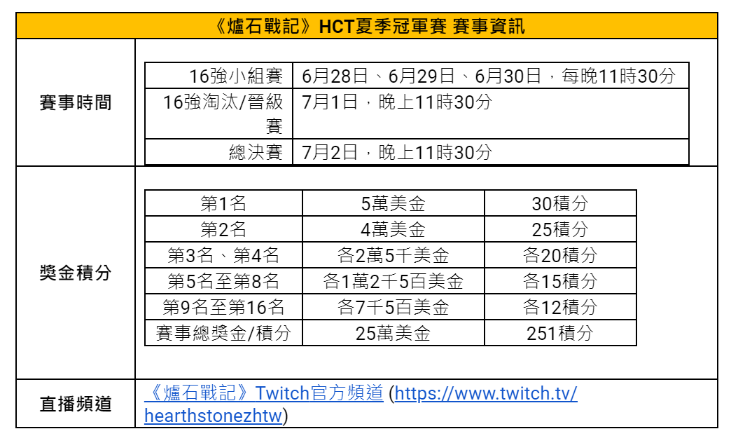 [新聞] 爐石戰記 HCT 夏季冠軍賽「天選之人」投票活動開跑,最多 4 包免費卡包等你拿! @3C 達人廖阿輝