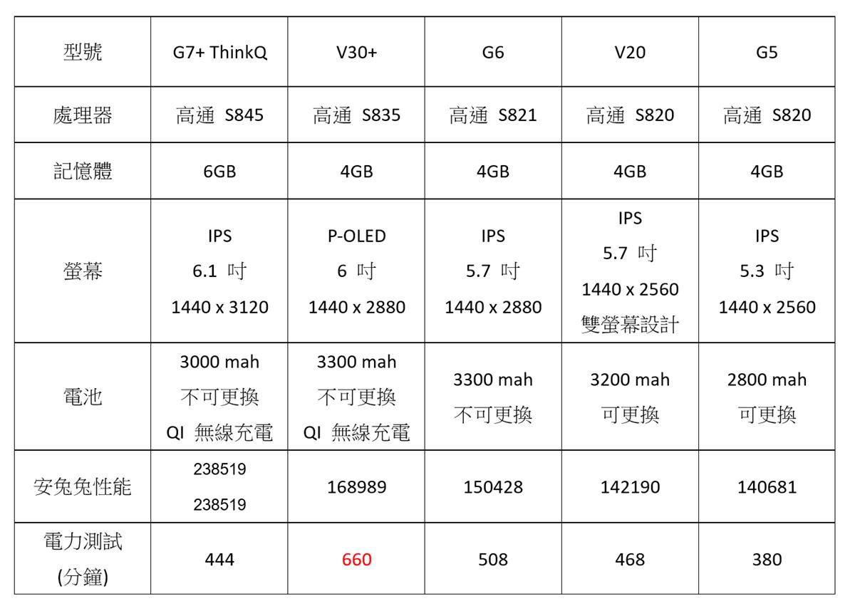 電池縮水?LG G7+ ThinQ 性能電力實測,與 G6/V30/G5/V20 比一比 @3C 達人廖阿輝