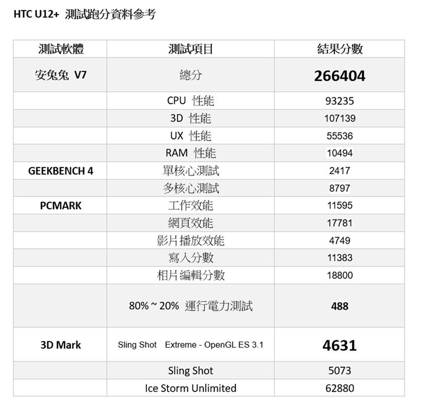 HTC U12+ 電力與性能實測!(6/13 增加解析度調整測試結果) @3C 達人廖阿輝