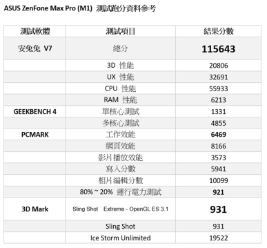 超值買 ZenFone Max Pro !兩天夠用超大 5000mAh 電量!S636 處理器性能全面提昇!還有原生 Android 原生系統! @3C 達人廖阿輝