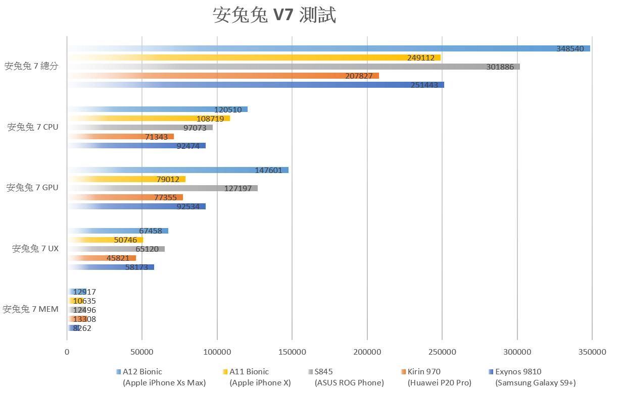Apple iPhone Xs / Xs Max 用的 A12 Bionic 處理器有多快?阿輝實測 VS A11 Bionic / 高通 s845 / Exynos 9810 / Kirin 970 @3C 達人廖阿輝