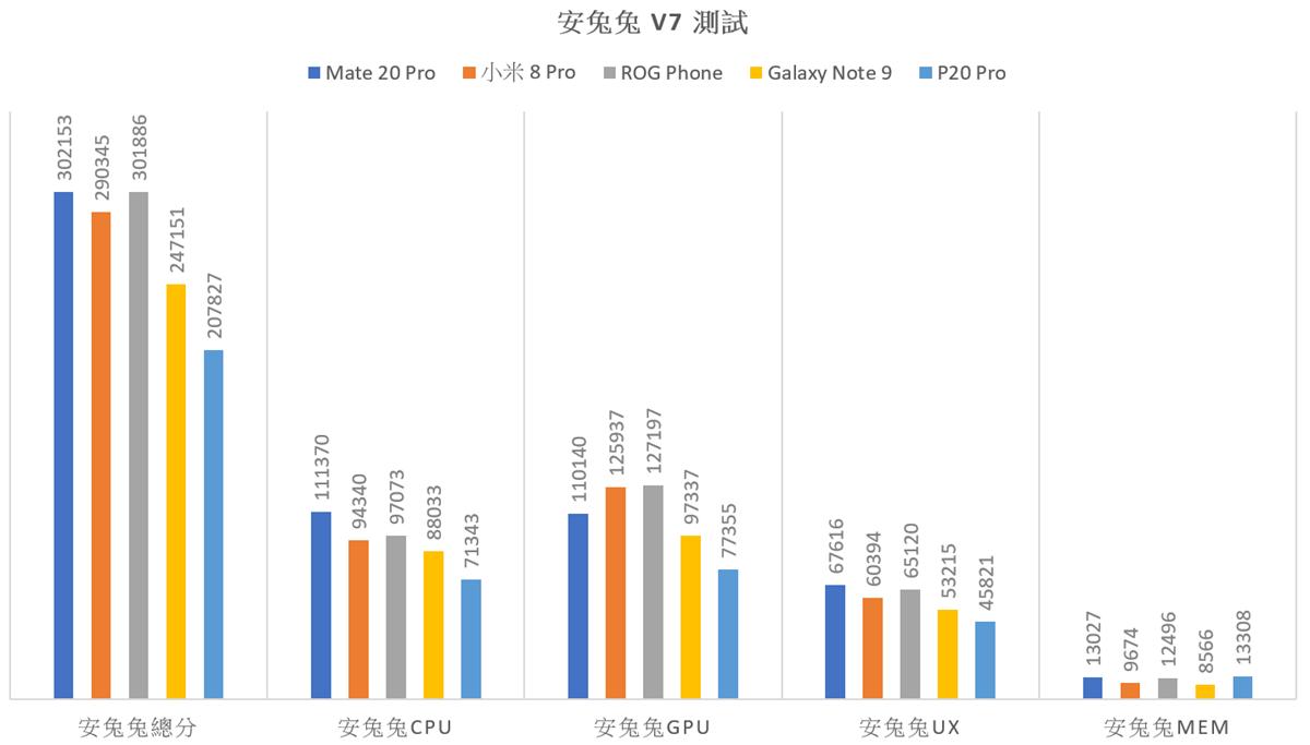 更強的性能更好的電力表現嗎?Huawei Mate 20 Pro 性能電力實測 @3C 達人廖阿輝