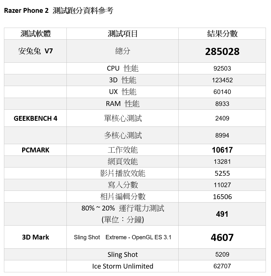 搶先預覽!雷蛇 Razer Phone 2 率先開箱動手玩 / 性能電力實測 / 相機實拍 @3C 達人廖阿輝