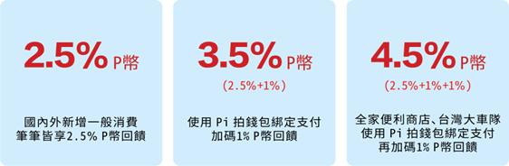 最高 4.5% 回饋!2019 年最佳無腦神卡組合:玉山 Pi 拍錢包信用卡 + Pi 拍錢包 @3C 達人廖阿輝
