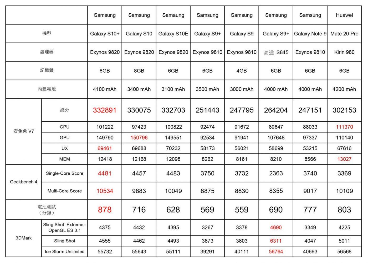 三星 Galaxy S10/S10+/S10e 性能電力速報!更強性能甚至更佳的電力表現! @3C 達人廖阿輝