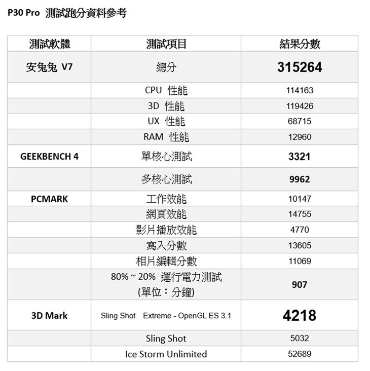 華為 P30 Pro 動手玩 (5) – P30 Pro 性能電力速報! @3C 達人廖阿輝