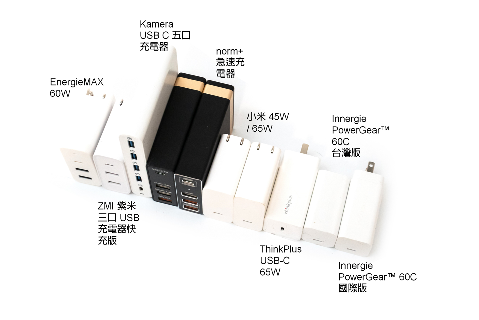 尋找最好 USB C 充電器推薦 (40W 以上適用充筆電與多用途) 小米 / 紫米 / ThinkPlus / Innergie PowerGear / norm+ / Kamera 最完整比較表 @3C 達人廖阿輝