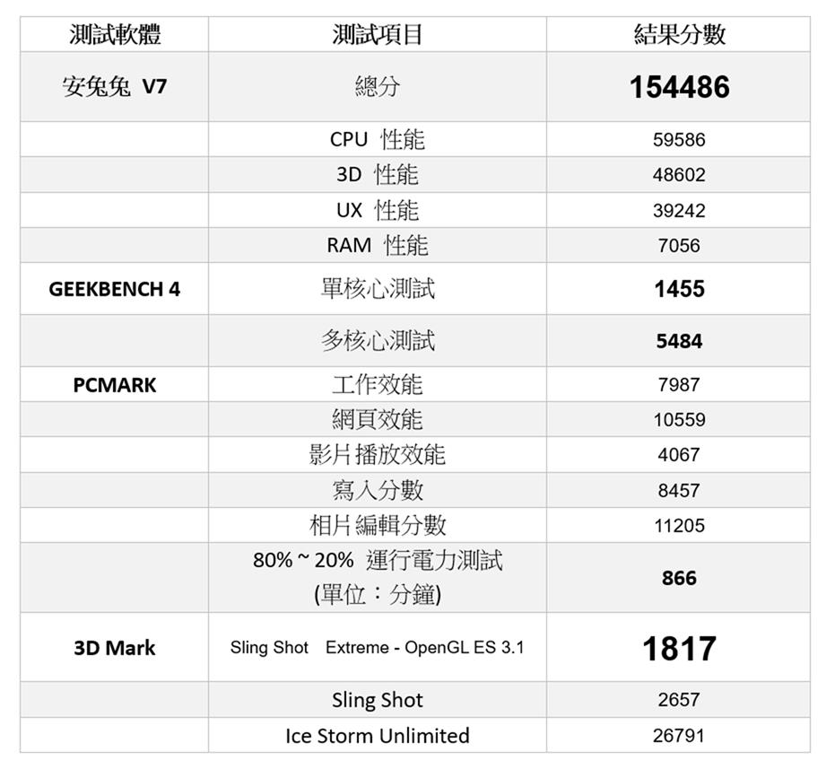 以下犯上挑戰者 realme 3 Pro 終於來了!這個價位挑戰 S710 最強性價比! @3C 達人廖阿輝