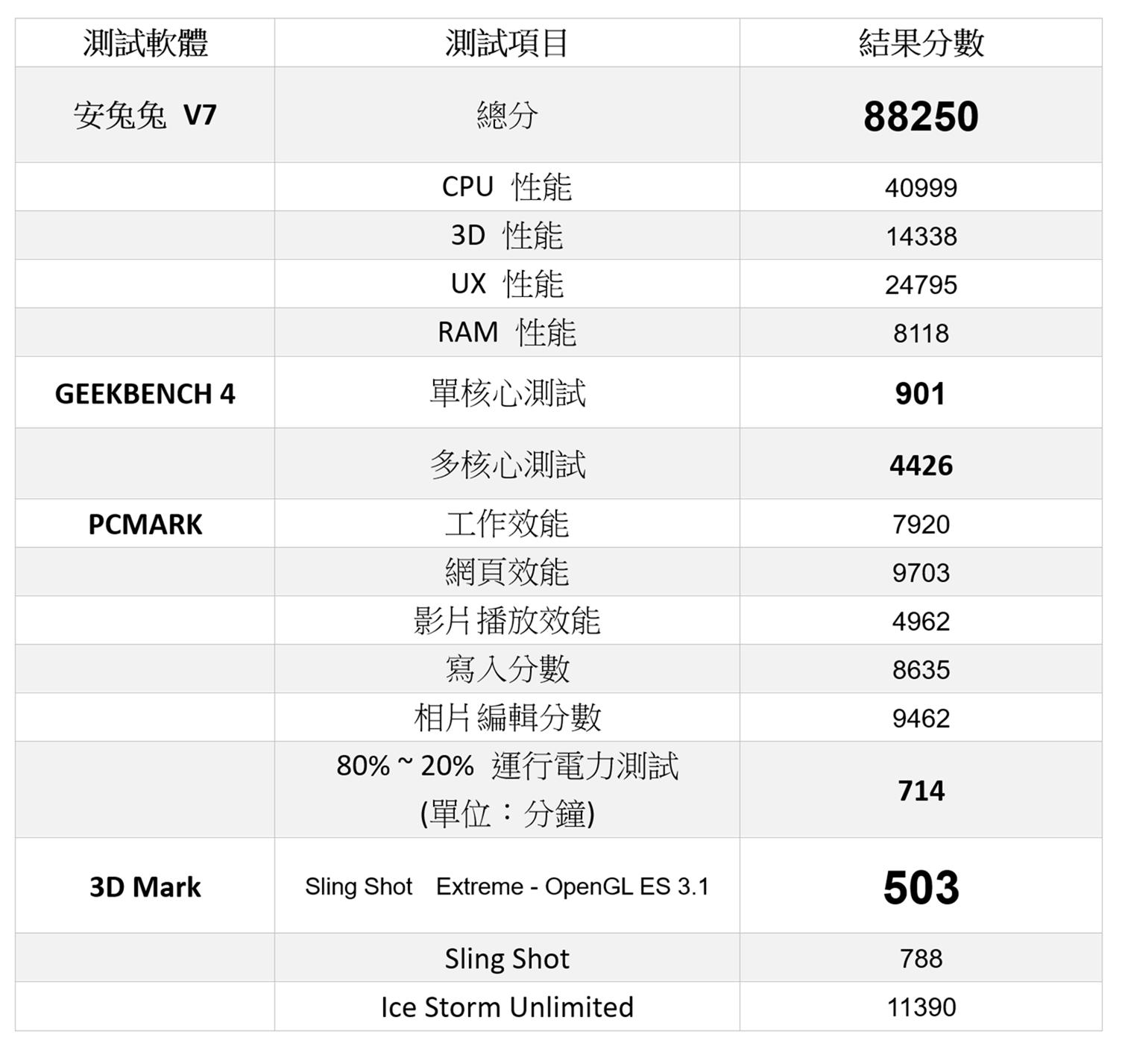 HTC 首款三鏡頭中階機 Desire 19+ 性能電力測試 @3C 達人廖阿輝