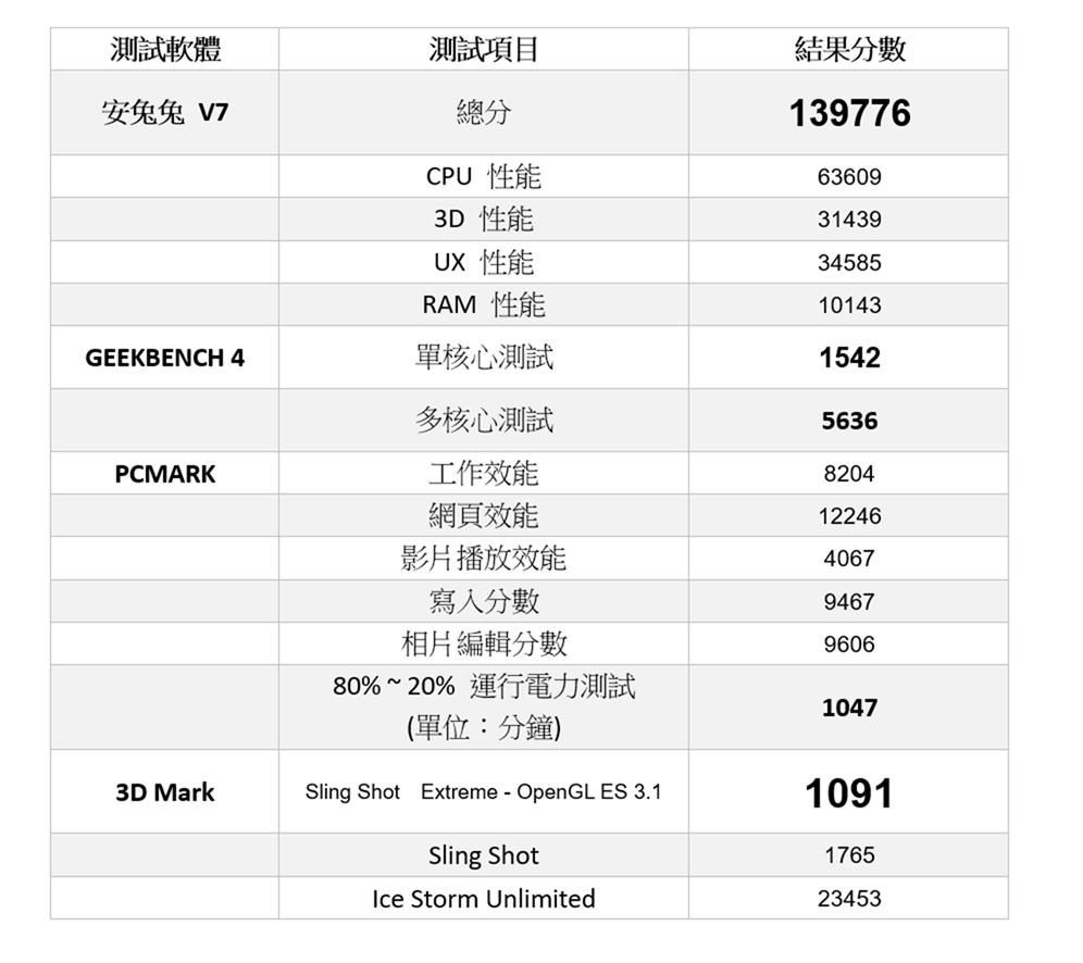 小米 A3 開箱快速動手玩 + 性能電力速報!NT$6999 原生 Android + 三鏡頭挑戰性價比定義 @3C 達人廖阿輝